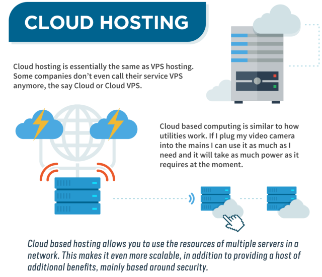 what-is-cloud-hosting